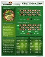 Free Online Roulette Cheat Sheet & Bet Guide